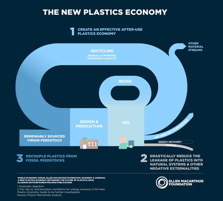 circular economy description