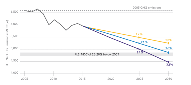 Graph from 'Fulfilling America's Pledge: How States, Cities, and Businesses are Leading the United States to a Low-Carbon Future,'