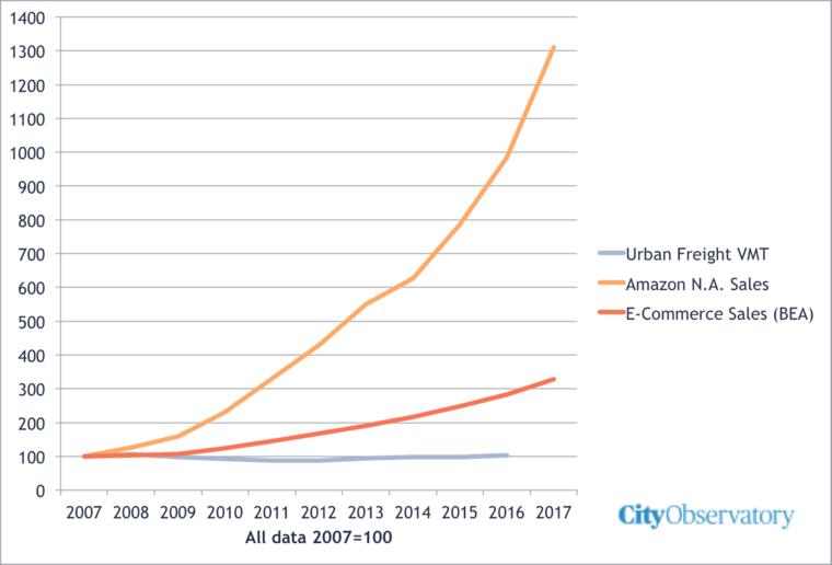 Data on urban congestion
