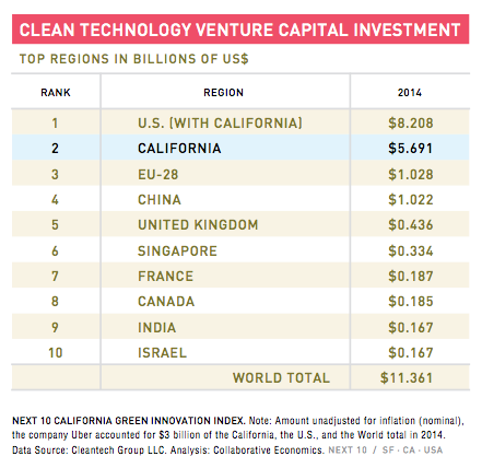 cleantech venture capital california global