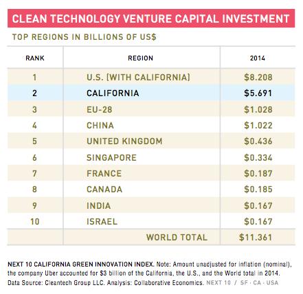 cleantech venture capital california global