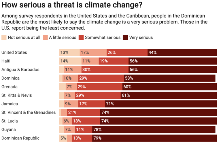 chart of concern for climate change by nation