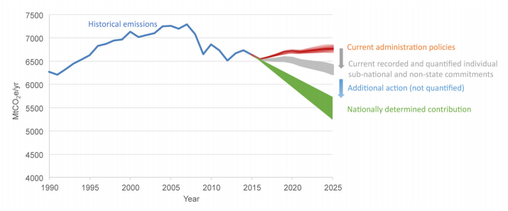 Impact of recorded and quantified individual sub-national and non-state commitments on GHG emissions of the US (all GHGs excluding land-use, land-use change and forestry).