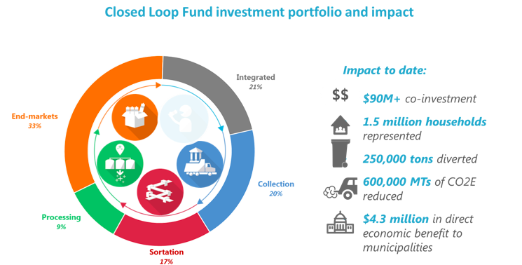 Closed Loop Fund portfolio
