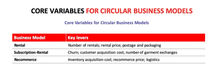 core variables for circular business