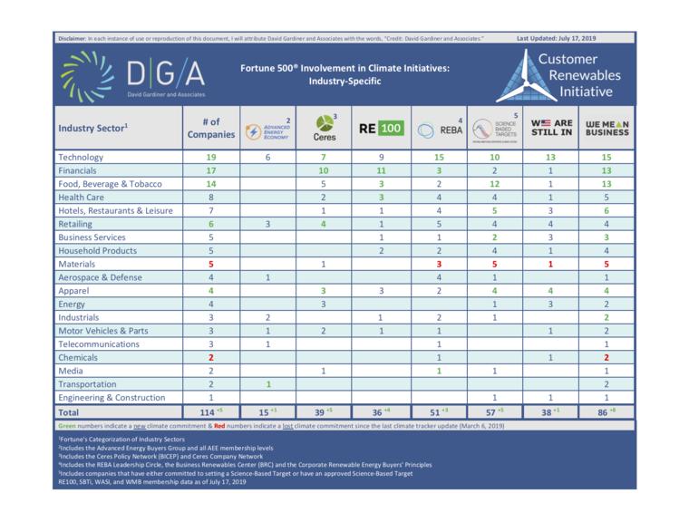 DGA, Corporate Climate Tracker