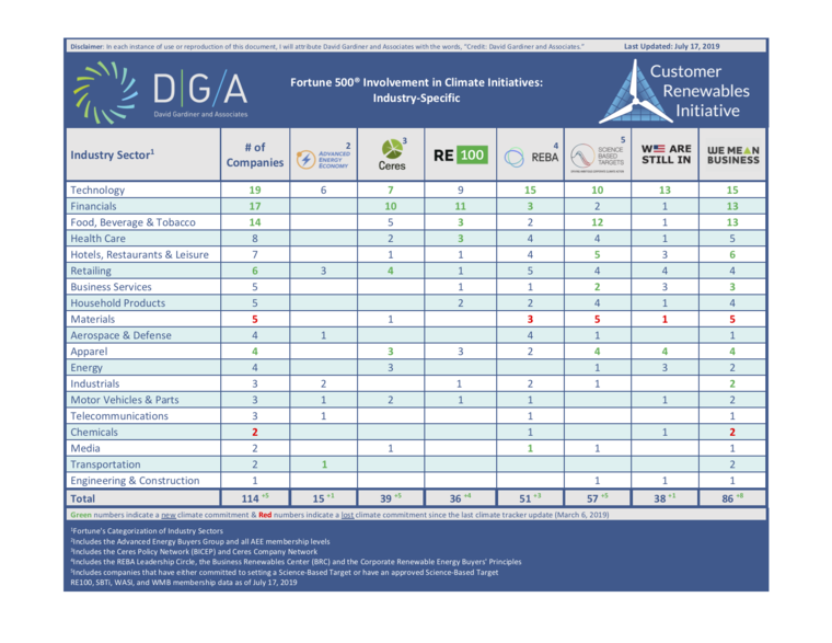 DGA, Corporate Climate Tracker