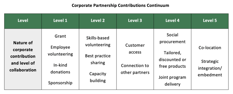Graph of corporate partnership continuum
