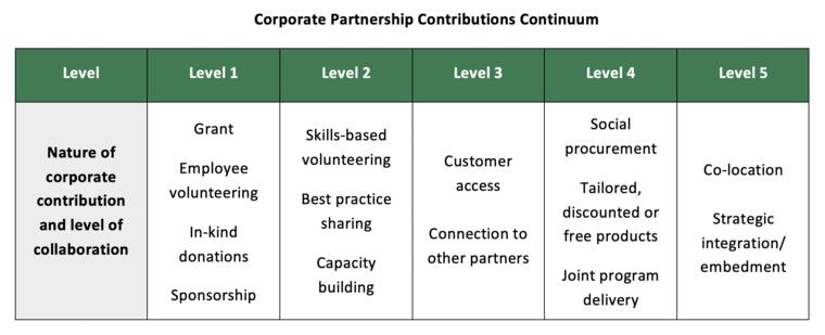 Graph of corporate partnership continuum