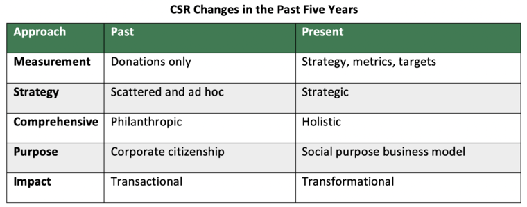CSR changes over time chart