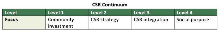 Graph of CSR continuum