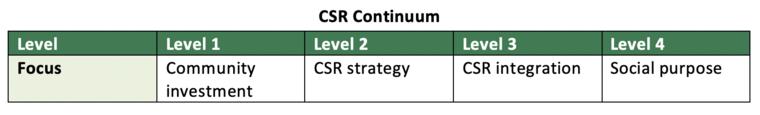 Graph of CSR continuum