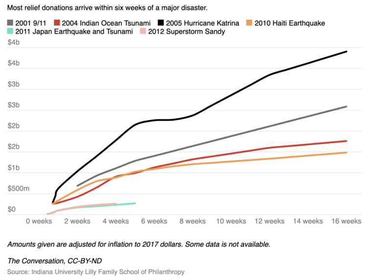 Cumulative donations to US charities for disaster relief