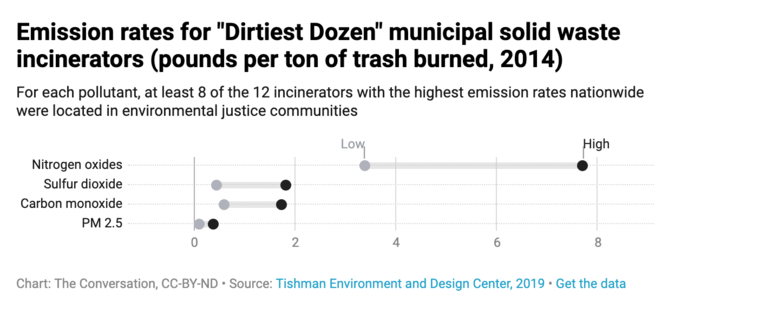 Municipal solid waste incinerators, emission rates, nitrogen oxides, sulfur dioxide, carbon monoxide