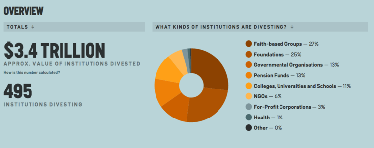 A pie chart shows what types of organizations are divesting from fossil fuels.