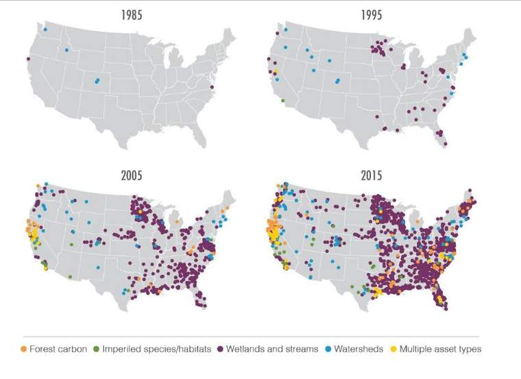 Growth in ecosystem markets initiatives in the United States, 1985-2015