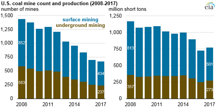 More than half of the U.S. coal mines operating in 2008 have closed.