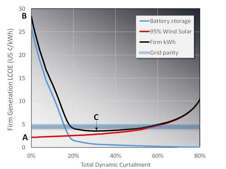 Energy Storage and solar graph