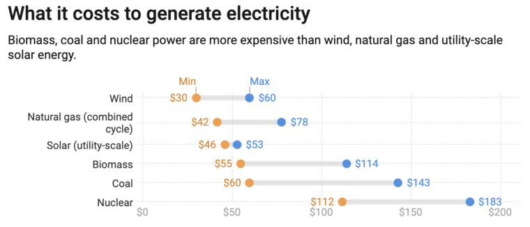 energy transition costs