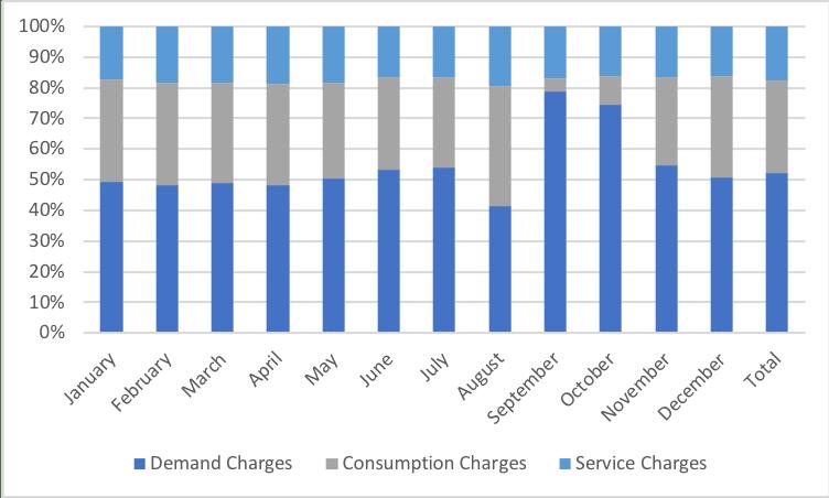 igure 2: Breakdown of Energy Efficient Commercial Building Utility Bill