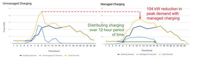 Figure 5: Load Shifting Through Managed Charging