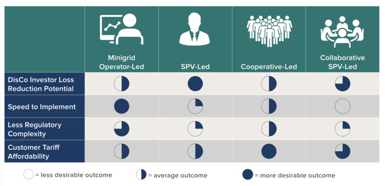 Comparison of expected outcomes from four undergrid minigrid business models