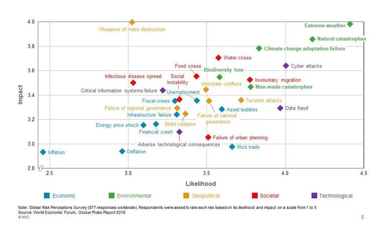 environmental risk graph