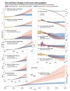 graph of IPCC
