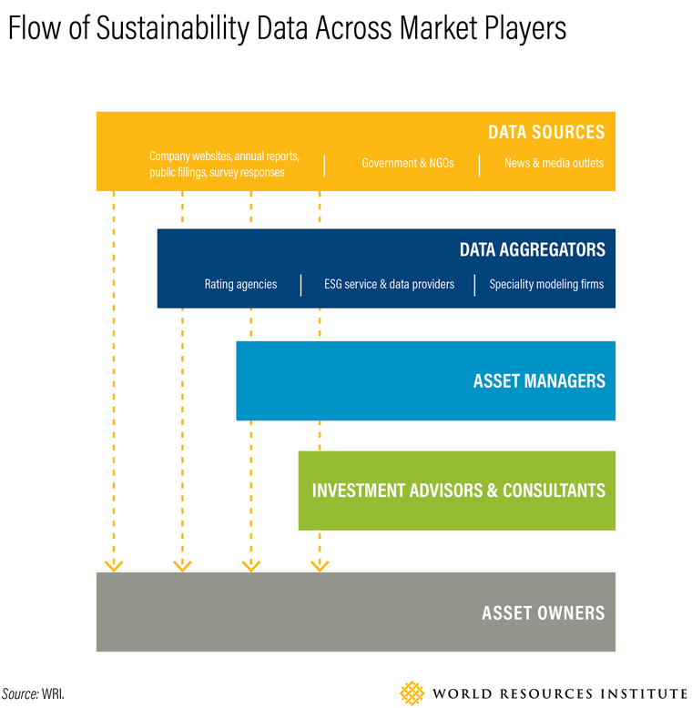 flow of sustainability data across market players
