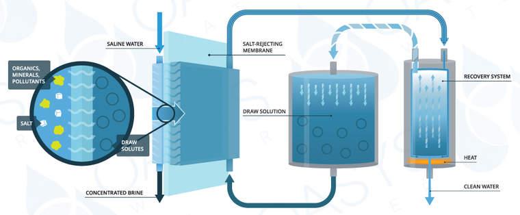 Forward Osmosis diagram
