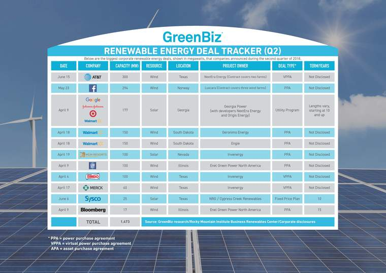 5fc1d02bacb AT T doesn t have a specific renewable energy procurement target. Rather