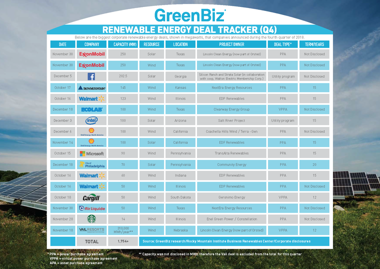 aaf0454079e ... editions of the Clean Energy Deal Tracker. According to the data  compiled by GreenBiz and BRC