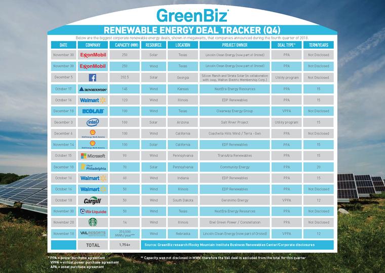 Clean Energy Deal Tracker: ExxonMobil, Facebook headline a