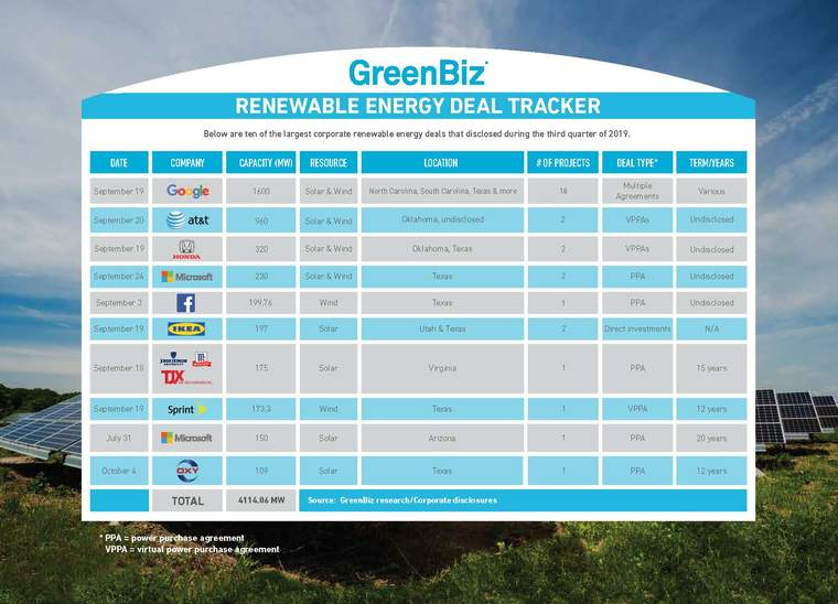 Renewable procurement chart for 2019 quarter 3