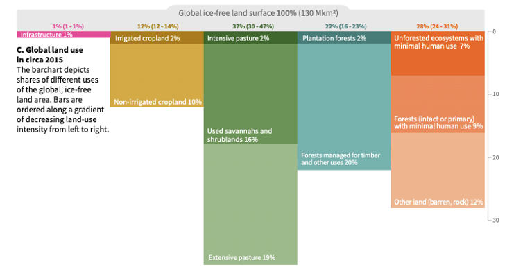 global ice-free land chart