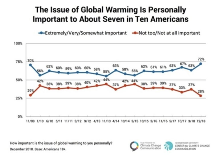 Graph of public opinion of climate change