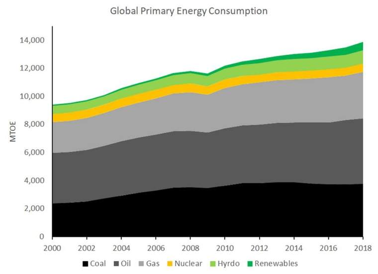 global energy emissions graph