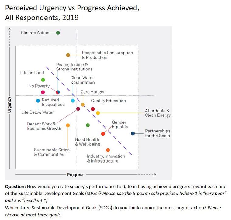 Globe Scan Graphs respondents on progress