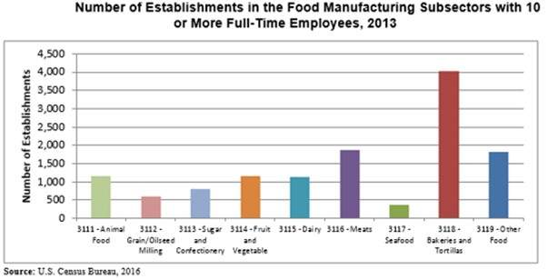 Number of establishments in the food manufacturing subsectors with 10 or more full-time employees