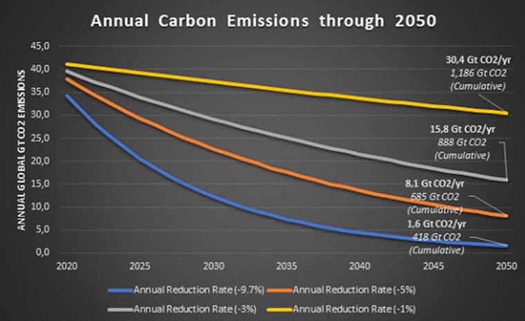 Annual carbon emissions through 2050