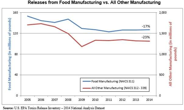 Releases from food manufacturing vs. all other manufacturing