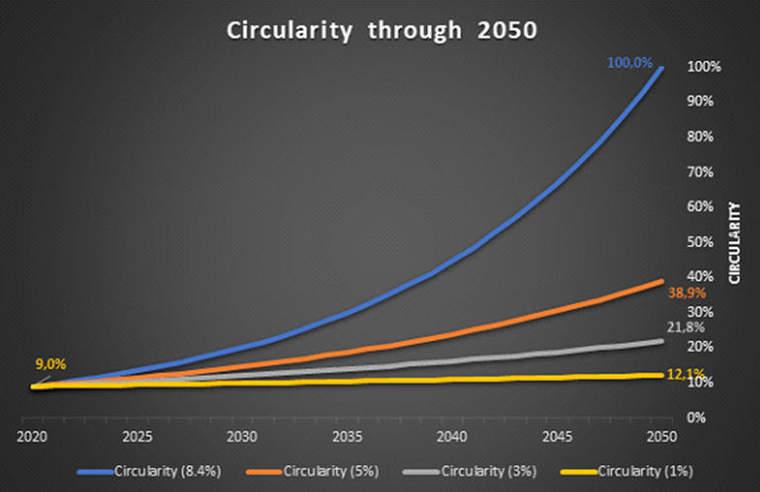 Circularity through 2050