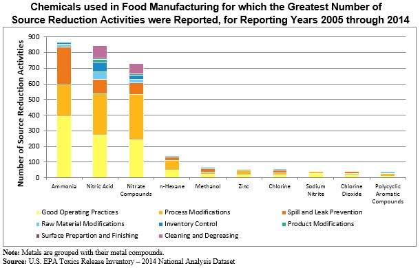 Chemicals used in food manufacturing for which the greatest number of source reduction activities were recorded