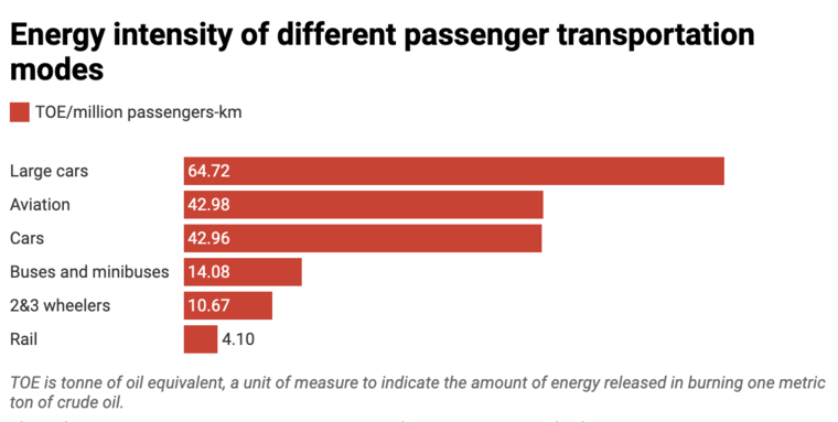 Graph of energy emissions by transport type