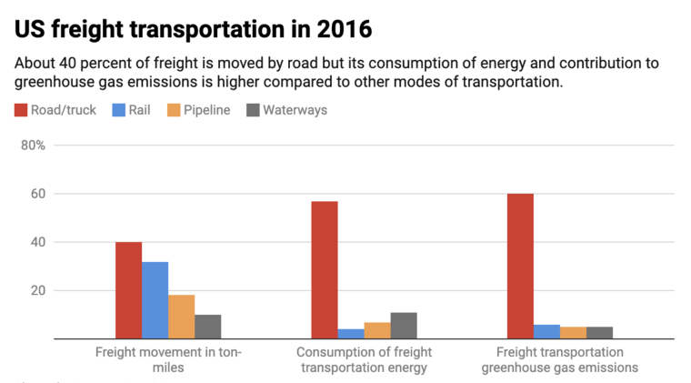 Graph of rail transportation