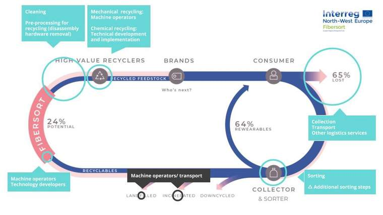 recycling process graph