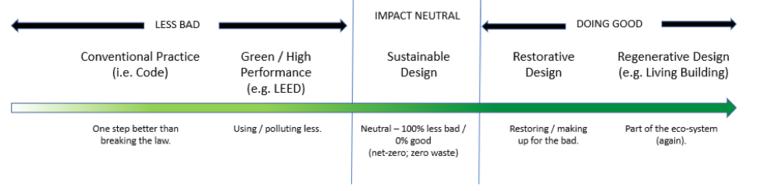 Building codes versus green buildings