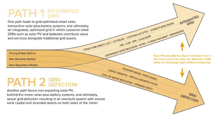 RMI grid integraction or defection
