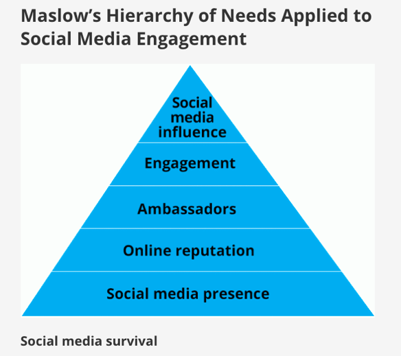 Hootsuite's version of the Maslow hierarchy