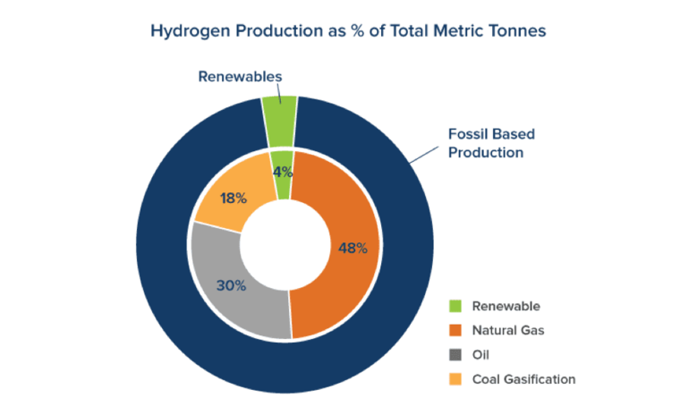hydrogen chart